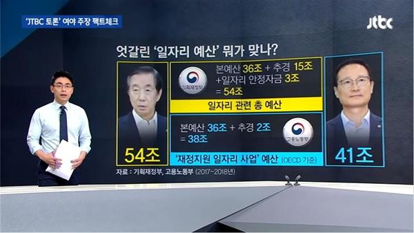 자유한국당 김성태 의원 주장이 사실에 가까움을 확인한 JTBC <뉴스룸>(2019/8/29)