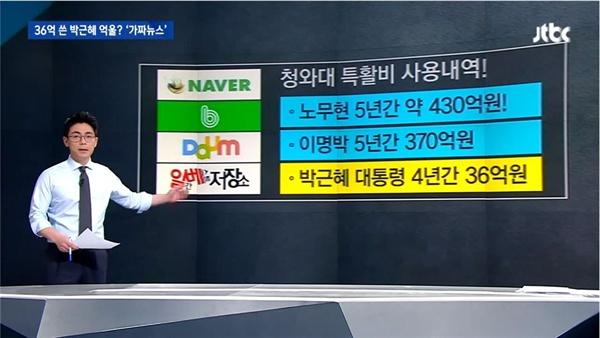특수활동비와 관련된 허위조작정보의 유통경로를 지적한 JTBC <뉴스룸>(2019/1/11)