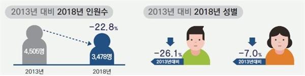 2018년 서울시의 노숙인 실태조사 결과, 시내의 노숙인이 5년 전보다 22.8% 줄었다.