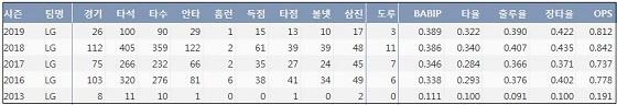 LG 이천웅 최근 5시즌 주요 기록 (출처: 야구기록실 KBReport.com)