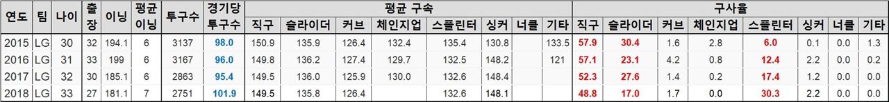소사의 LG 통산 기록 소사의 4시즌 간 통산 기록