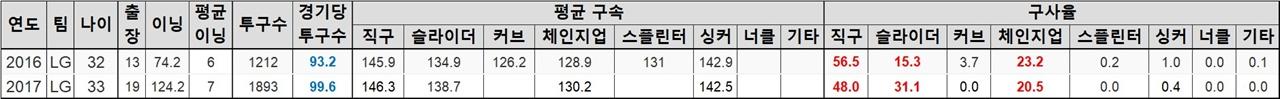 허프의 LG 통산 기록 허프의 LG 통산 기록
