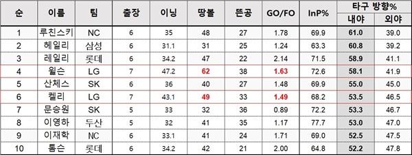 땅볼 유도 TOP10 땅볼유도 TOP 10. 4월 28일 마감 기준