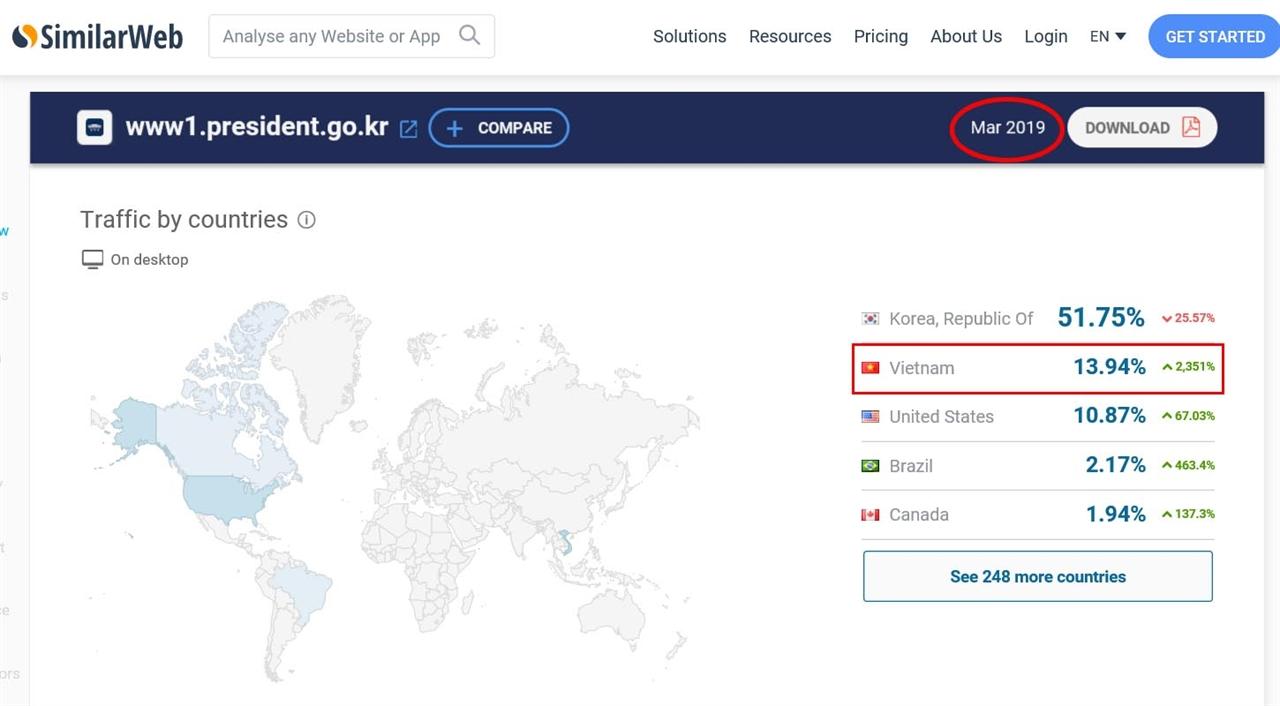 시밀라웹에 따르면 지난 3월 베트남에서 청와대 사이트 접속이 급증한 걸로 나온다. 누리꾼과 언론은 이를 근거로 청와대 국민청원 조작을 주장하지만 이는 3월 통계로 4월 22일 시작된 '자유한국당 해산 청원' 조작 근거로는 활용할 수 없다.