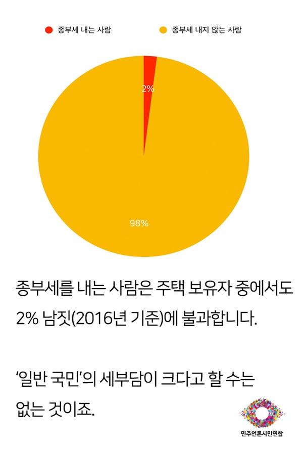 민언련 신문방송모니터 카드뉴스