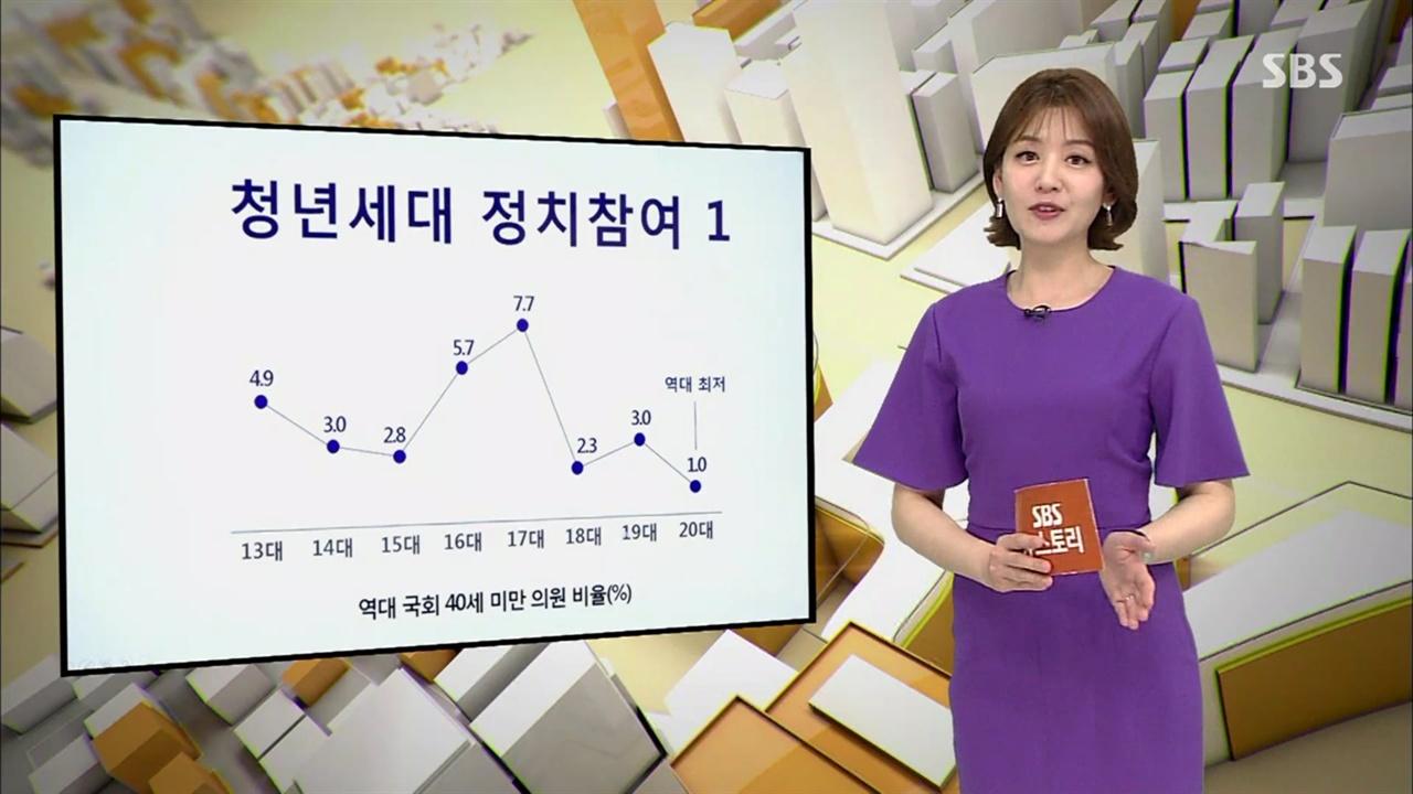 SBS <뉴스토리> '2030에게 왜 국회는 넘사벽인가?' 편의 한 장면