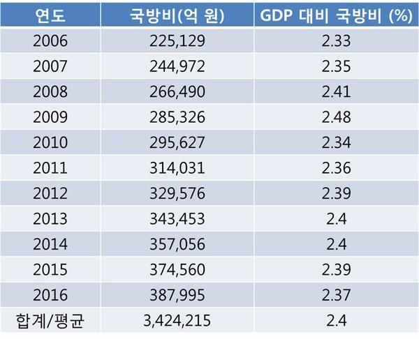 국방비 누계 (2006~2016) 국방비 누계 (2006~2016) / 출처:국방부 홈페이지