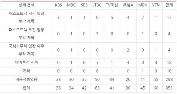 패스트트랙 관련 방송사 저녁종합뉴스(3/15~4/28) 보도 제목 상세 분석 *단신과 리포트 모두 1건으로 처리