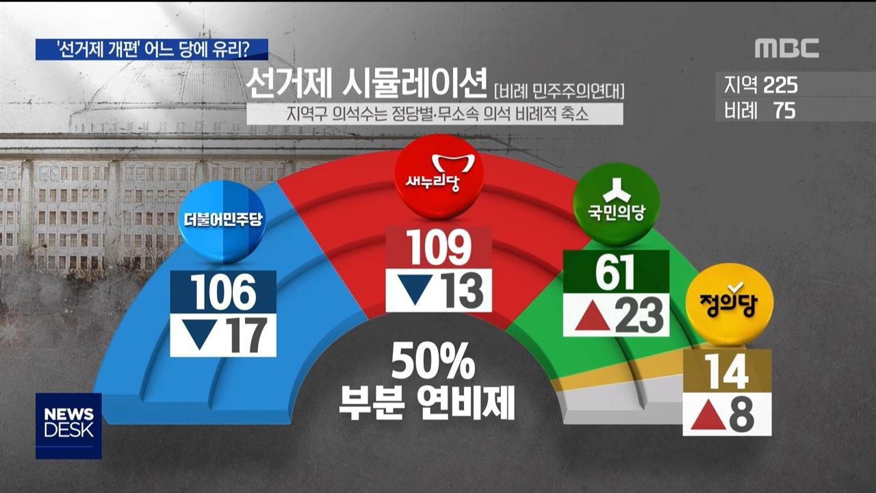 선거제 개편이 거대 양당에 불리하다는 점을 보여준 MBC <뉴스데스크>(3/18)