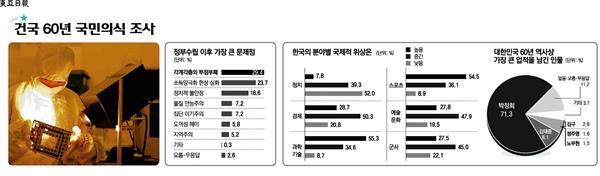 2008년 1월 1일 '동아일보'가 보도한 '건국 60년 국민의식 조사'.