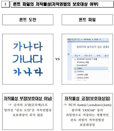 한국저작권위원회의 '폰트 파일에 대한 저작권 바로 알기' 중.