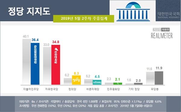 2019년 5월 2주차 정당 지지율 조사결과