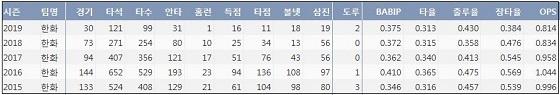 한화 김태균 최근 5시즌 주요 기록 (출처: 야구기록실 KBReport.com)