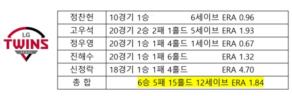 2019시즌 LG 트윈스의 핵심 불펜 5인방의 성적