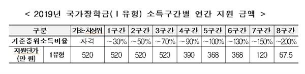 2019년 국가장학금(Ⅰ유형) 소득구간별 연간 지원 금액