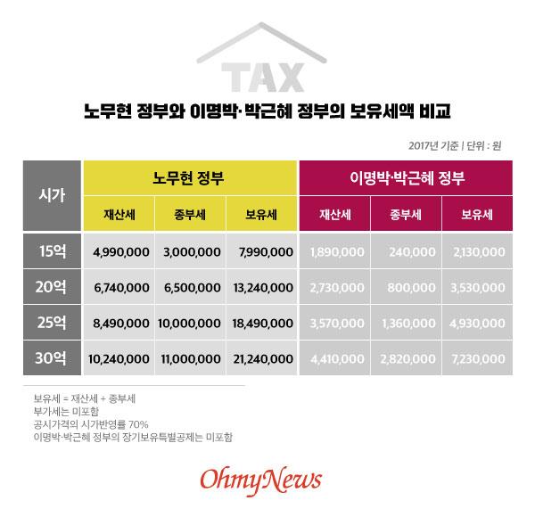 노무현 정부와 이명박·박근혜 정부의 보유세액 비교