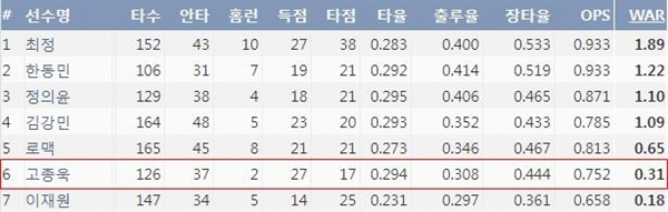 SK 주요 야수진 기록(5월 14일 기준) (출처=야구기록실,KBRerpot.com )