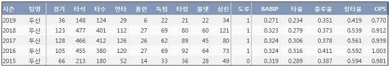 두산 오재일 최근 5시즌 주요 기록 (출처: 야구기록실 KBReport.com)