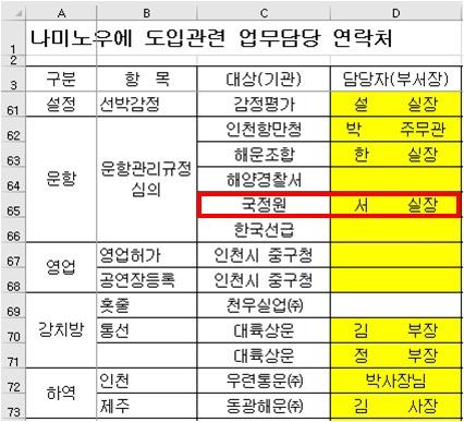 청해진해운의 세월호 도입 관련 업무 담당 연락처
