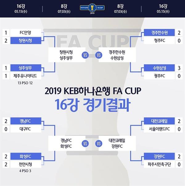 2019 KEB 하나은행 FA컵  16강 경기 결과