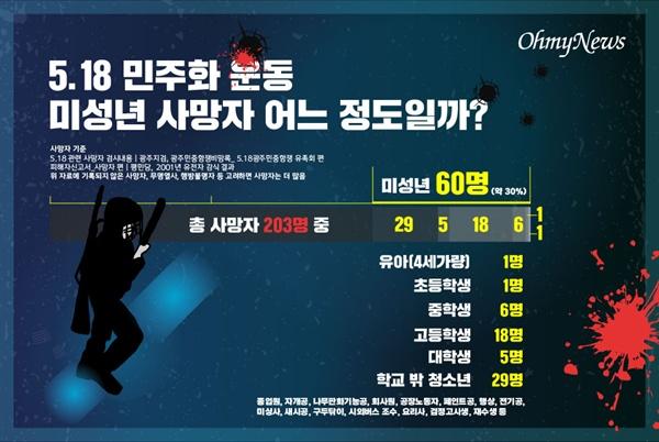 5.18 민주화 운동 미성년 사망자 어느 정도?