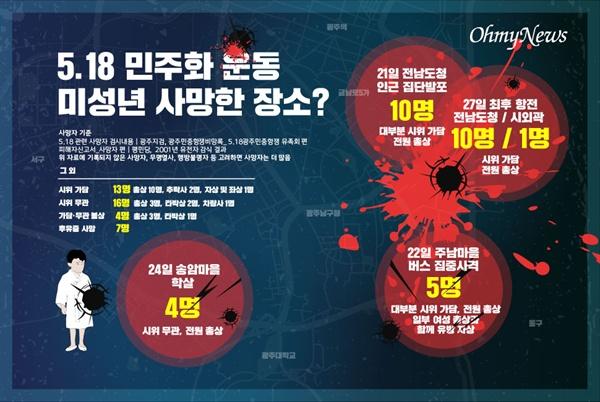 5.18 민주화 운동 미성년 사망한 장소?