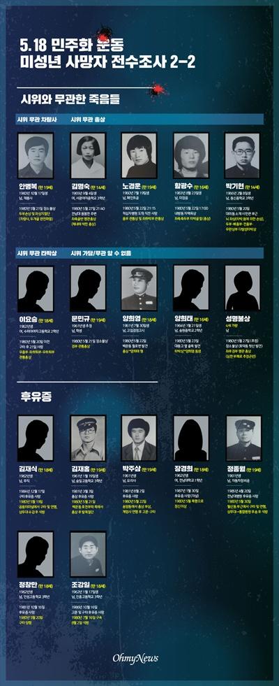 5.18 민주화 운동 미성년 사망자 전수조사