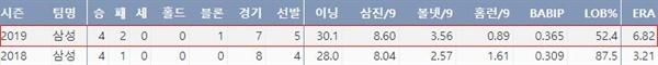 삼성 최채흥의 최근 2시즌 주요기록(출처: 야구기록실 KBReport.com)