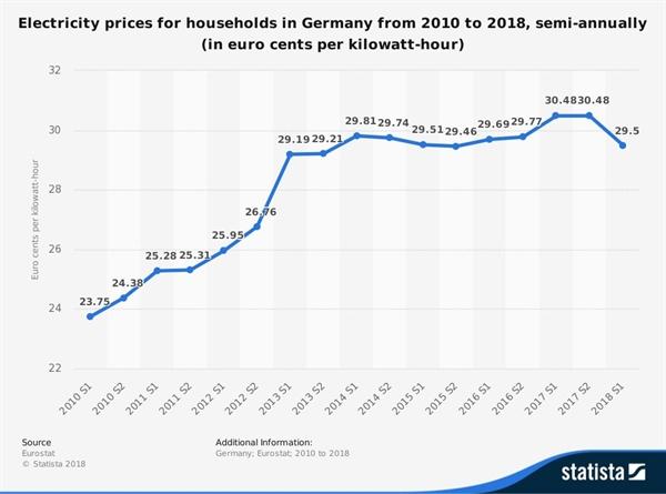 2010~2018년 상반기까지 반기별 독일 가정용 전기요금 추이. 2010년 23유로센트(0.23유로)에서 2013년 29유로센트로 25% 가량 상승했다. (출처: EU 통계국 Eurostat 자료를 바탕으로 데이터분석업체 스태티스타에서 작성)