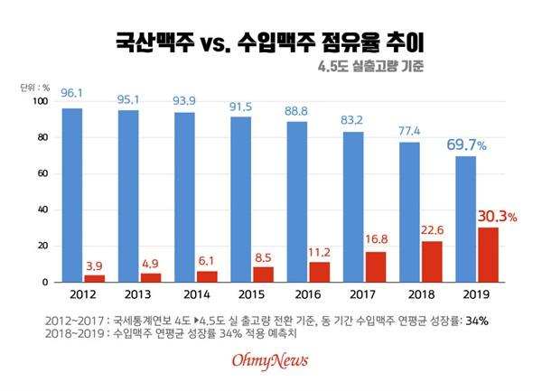 국산 맥주와 수입 맥주 점유율 추이(4.5 실출고량 기준)