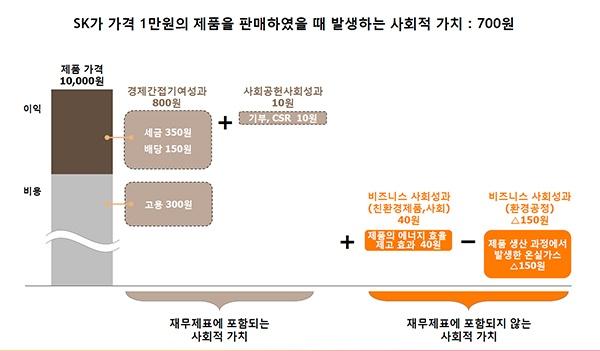 SK가 내놓은 사회적가치 측정은 어떻게 나오나.