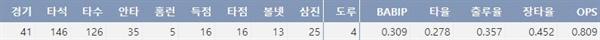 삼성 이학주의 19시즌 주요 기록(출처: 야구기록실 KBReport.com)