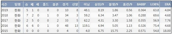 한화 장민재 최근 5시즌 주요 기록  (출처: 야구기록실 KBReport.com)