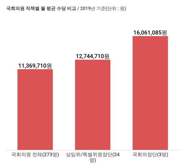 국회의원 직책별 월 평균 수당 비교 / 2019년 기준(단위 : 원)