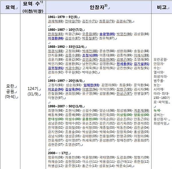 민주열사묘역 현황 (2017년 9월 현재)