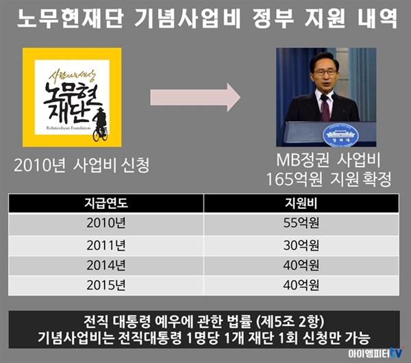 노무현 재단 기념사업비 정부 지원 내역. 노무현 대통령 기념사업비는 2010년 신청됐고 MB-박근혜 정권에서 지급됐다.