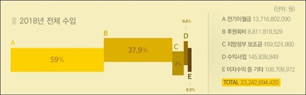 2018년 <사람사는 세상 노무현재단> 수입 내역. 전기이월금을 제외하면 후원금이 가장 많은 비중을 차지하고 있으며 지방정부 보조금은 2%에 불과하다.