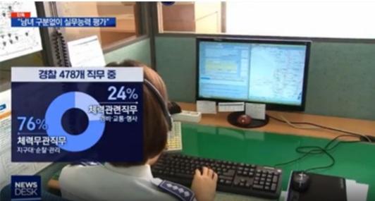 MBC뉴스 <경찰청 용역보고서, 경찰 직무 분석> 경찰 478개 직무 중 '체력과 무관한 직무' 76%, 체력과 관련한 직무는 24%에 불과.
