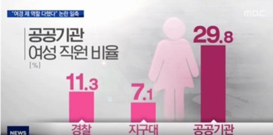 MBC뉴스 <공공기관 여성 직원 비율> 우리나라의 경찰 중 여경 비율 11.3%, 지구대 여경 비율 7.1%로, 공공기관의 여직원 비율인 29.8%보다 훨씬 적은 수준이다.