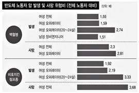△ 한겨레 보도(5/23)에 삽입된 그래프