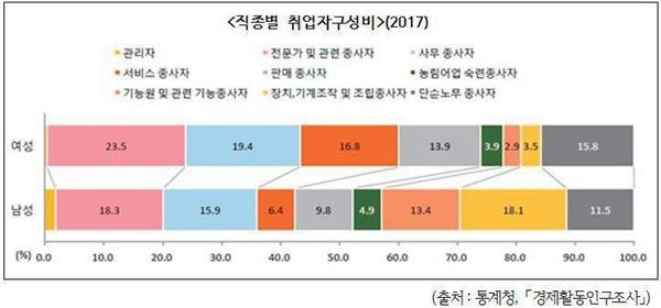직종별 취업자 구성비 (출처 : 통계청,「경제활동인구조사」)