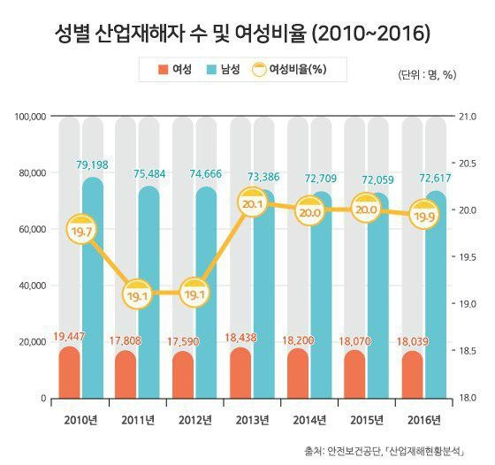 성별 산업재해자 수 및 여성비율 (출처 : 안전보건공단,「산업재해현황분석」)