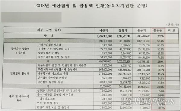 대전복지재단이 공개한 2018년 사업비 중 '동복지지원단 운영' 불용액 현황.
