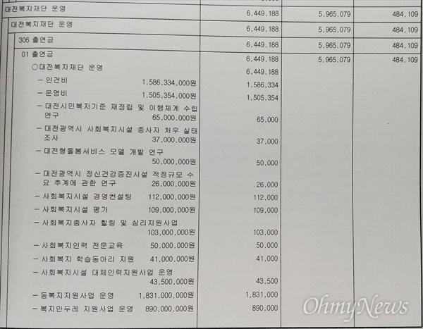 시의회에 제출된 대전복지재단 2019년 예산안.  전년도 사업에 대한 결산, 평가도 없이 예산을 증액해 통과됐다. 그러나 실제로는 상당한 액수의 불용액이 발생했다.
