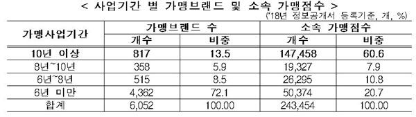 사업기간별 소속가맹점수 공정위에서 발표한 사업기간 별 가맹점수