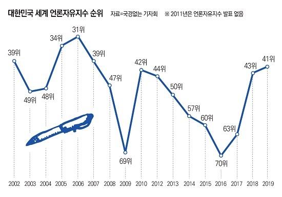 '국경 없는 기자회'가 발표한 '2019 세계 언론 자유지수'에서 한국은 41위로, 2016년 70위보다 29단계 올라갔다.