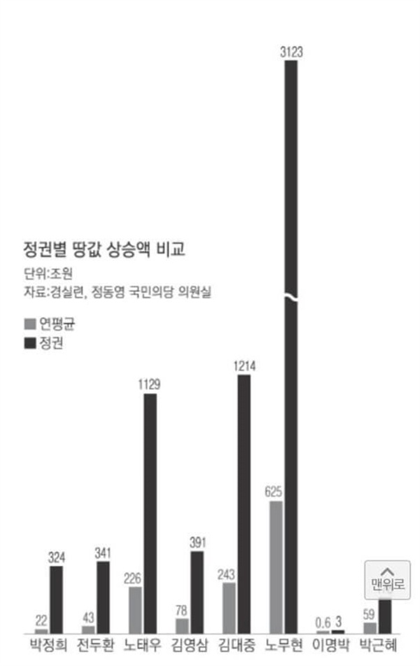 역대 정권별 땅값 상승액 비교 역대 정권별 땅값 상승액 비교