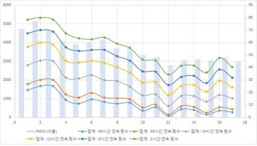 < 그림1 > 서울의 미세먼지 농도가 50 μg/m3보다 높은 상태가 지속하는 시간이 2시간부터 60시간까지 발생한 사례 발생 횟수