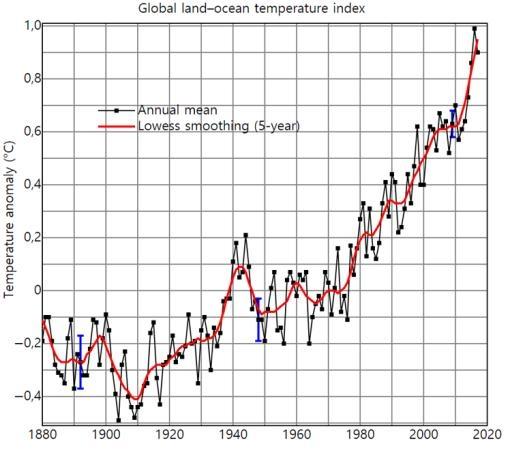 < 그림 3 > 1880년 이후 전 지구 기온변화.