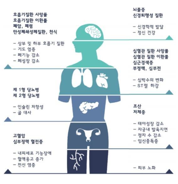 <그림 4> 미세먼지가 건강에 미치는 영향: 질병 및 사망 발생의 생리적 경로 (미세먼지의 건강 영양과 환자지도 안내서 2019년 보완)